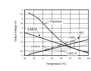 TI芯片LM20于远程系统的小型温度传感器的应用