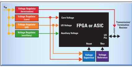TI芯片LM2742于FPGA 和 ASIC 的电源管理考虑