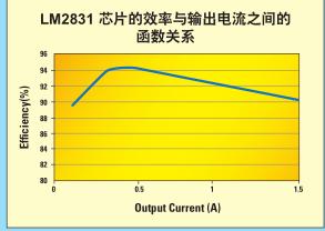 TI芯片LM2830应用之如何计算高功率密度开关转换器的损耗和接点温度
