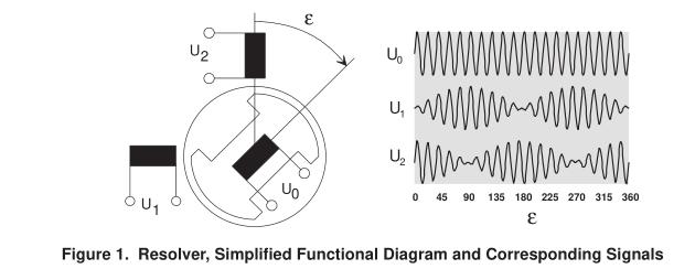 TMS320F240 DSP求解旋转变压器角位置和速度的方法