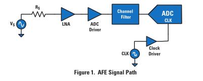 TI芯片LMH6552之钟表的高性能信号路径如何选择放大器和模数转换器