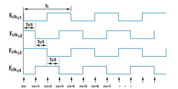 TI芯片LMK03000C为时间交错的ADC生成精密时钟
