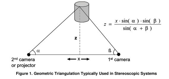 如何使用3D光学计量系统的DLP®开发工具包