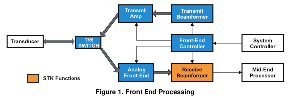 如何使用TI的嵌入式处理器软件工具包进行医学成像(STK-MED)