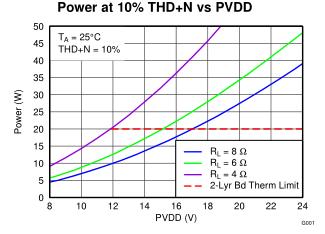 一般用途的I2S输入D类放大器与DouthPosiy耳机/线路驱动器