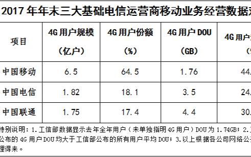 中国移动和腾讯两者的合作实现了包括用户在内的三方共赢