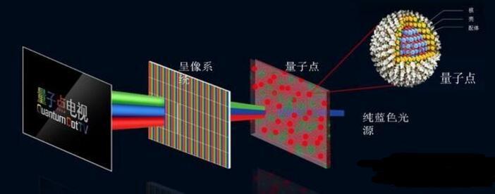 新型量子点发光二极管你了解多少(特点_结构_发展现状)