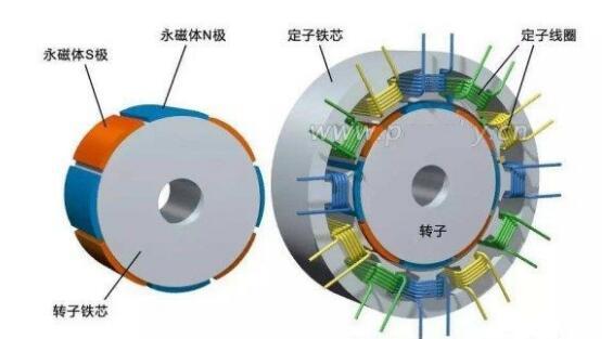 永磁同步电机与异步电机性能比较