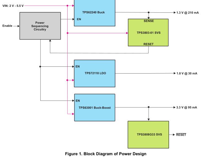 TMS3DMS335/D355 DSP功率参考设计PR72