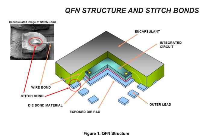 QFN/SON印刷电路板附件