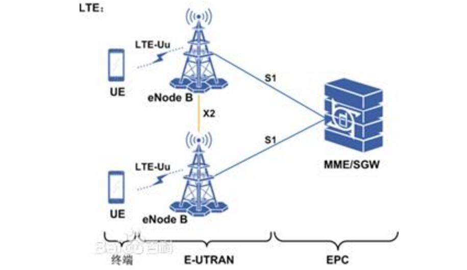 一文看懂LTE五大关键技术和日常维护