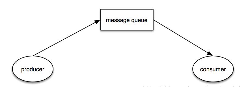 消息总线和消息队列的区别是什么?