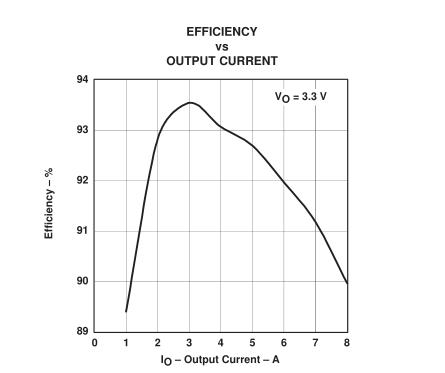 如何利用TPS56xx实现DSP电源