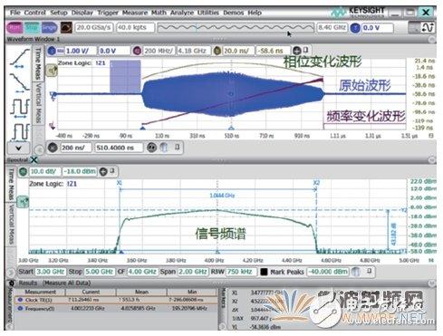三分钟就懂,使用示波器进行射频信号测试