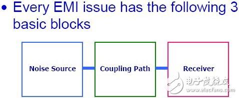 一文读懂EMI的传播过程