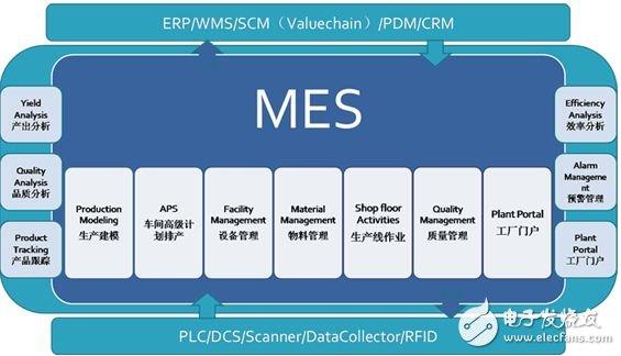 用MES让制造业信息化更紧密!
