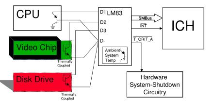 如何利用多个远程二极管温度传感