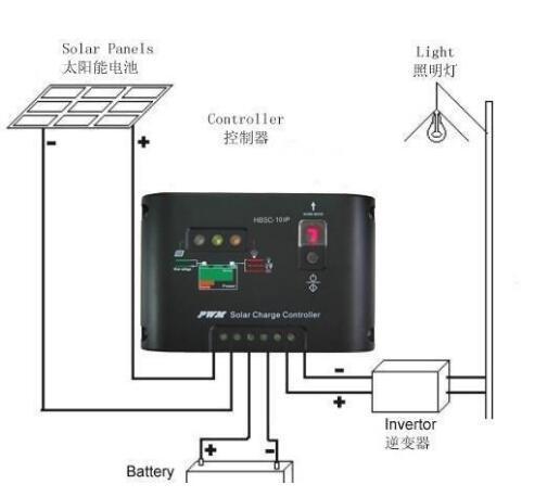 30秒搞懂太阳能路灯的工作原理和优势