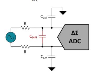 设计用于ADC的单极和双极滤波器的响应