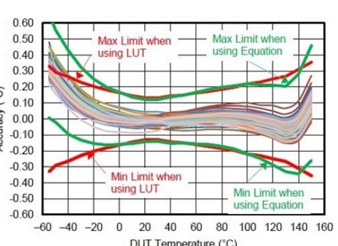 小外形精确LMT70模拟温度传感器设计