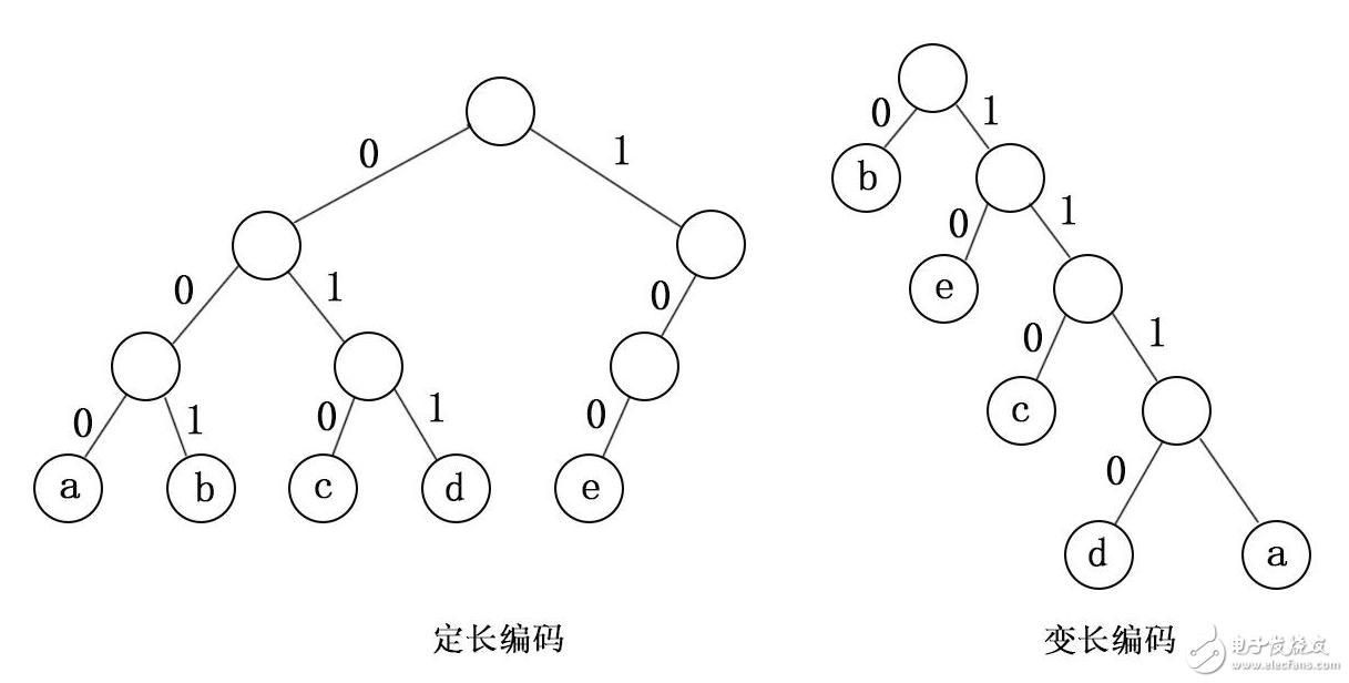 哈夫曼树的应用_哈夫曼树代码实现