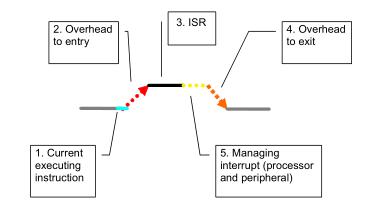 优化Stellaris®微控制器的代码性能和尺寸应用笔记