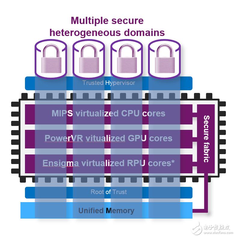 OmniShield?:Imagination 为SoC和系统安全带来的创新技术
