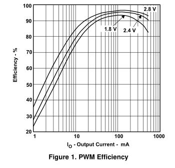 如何执行精确的PFM模式效率测量