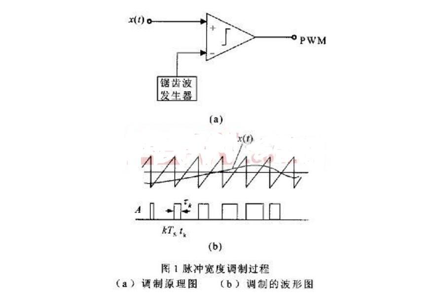 PWM转换为模拟量电压的电路介绍