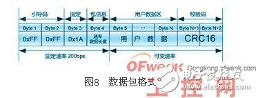 浅谈Mi200e电力线载波芯片在楼宇自动化中的应用