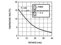 用于功率晶体管的AN-446A动态安全区域保护采用峰值温度限制