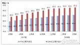 工信部统计:100M及以上宽带接入用户总数达1....
