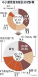 手机厂商和面板厂商发展的中国智能手机市场已连续4个季度低于上年水平