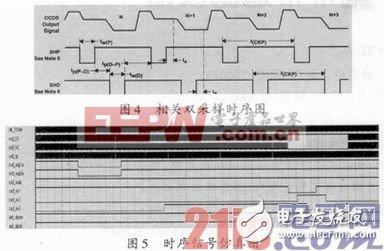 基于FPGA的转移型面阵CCD驱动电路设计