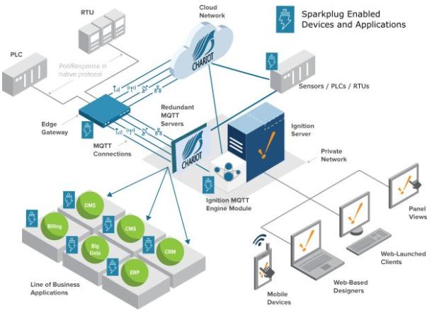 pub-sub网络通讯模式 可解决IIoT建置常见问题