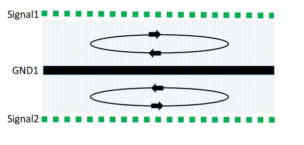 PCB如何设计EMC效果才会最优?