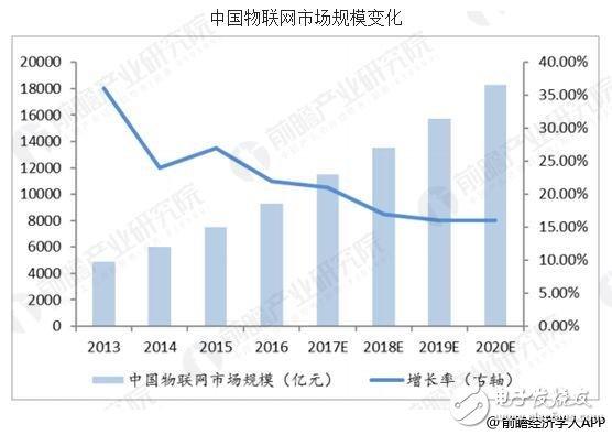 国内物联网市场规模不断扩大,政府驱动项目发展迅速