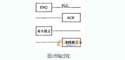 最全三菱PLC串口通信开发心得经验