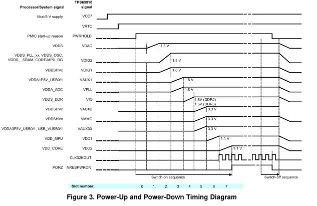 TPS65910AX和AM335X处理器版本C用户指南