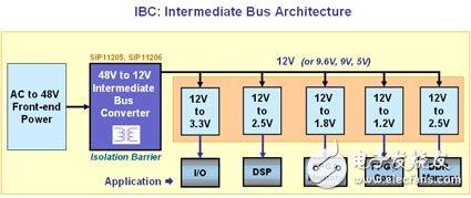 详解SiP1205和SiP11206的中间总线转换器