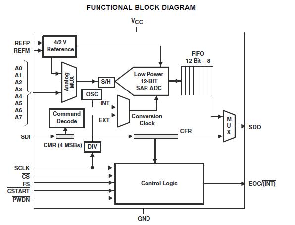 高性能低功耗模数转换器TLV2548的详细资料免费下载