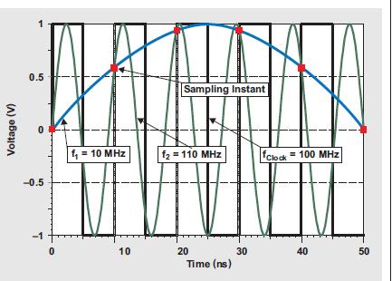 如何通过3个方面来提高ADC优化时钟信号的转换速率概述