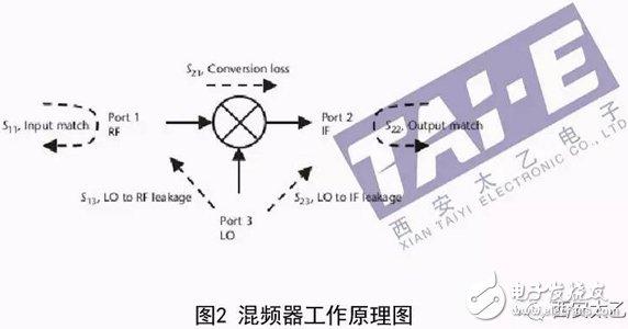 浅谈几种常见的射频电路类型及主要指标