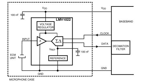 LMV1022/LMV1023 PDM输出驻极体传声器前置放大器