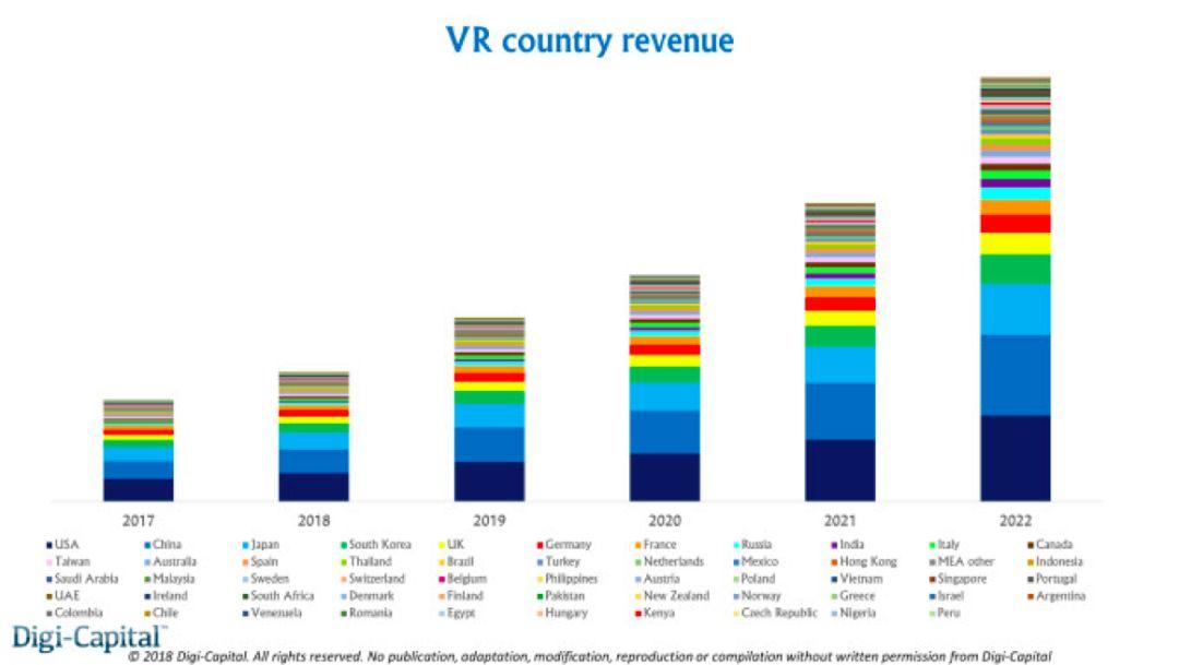 未来中美AR/VR博弈,中方已抢占先机 会成为胜利者