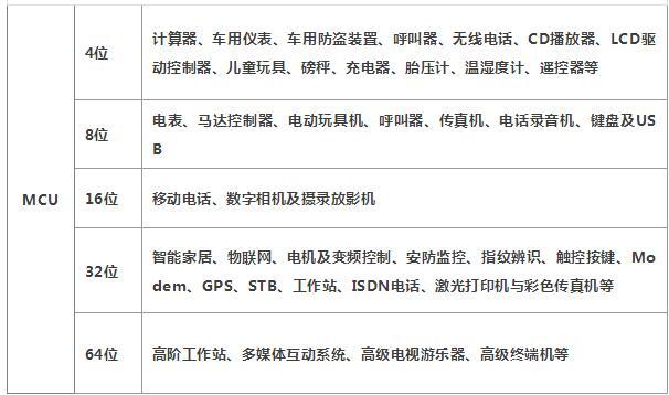 MCU单片机主流芯片公司有哪些_十大主流MCU单片机公司汇总