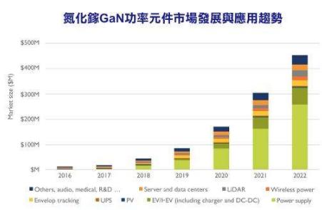 氮化镓GaN功率元件产业逐步发展