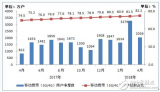 工信部公布:4G用户总数已达10.8亿户,使用手...