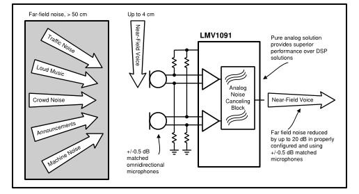 LMV1091双输入远场噪声抑制麦克风放大器
