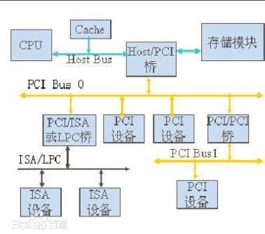 一文看懂PCI总线与PXI总线有什么区别